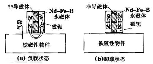 永磁起重器的工作原理及结构图